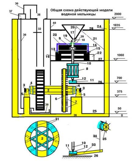 Эта схема водяной мельницы