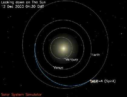 Схема орбит планет земной