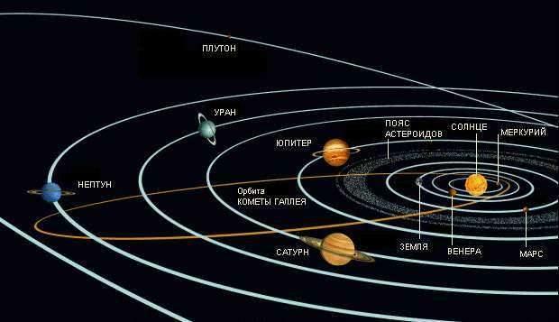 Строение и жизнь Вселенной Солнечная система Планеты в Солнечной системе делятся на две группы малые земного типа Меркурий Венера Земля и Марс и гиганты Юпитер Сатурн Уран Нептун