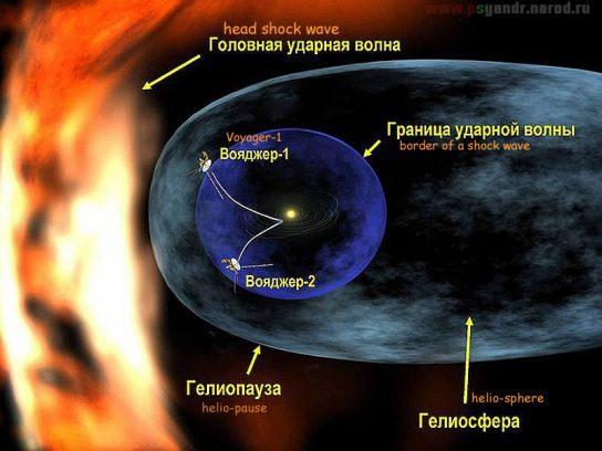 Солнечная система, облако