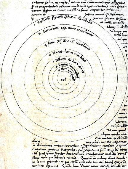 Схема гелиоцентрической