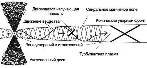 Схема движения в центре фото 654