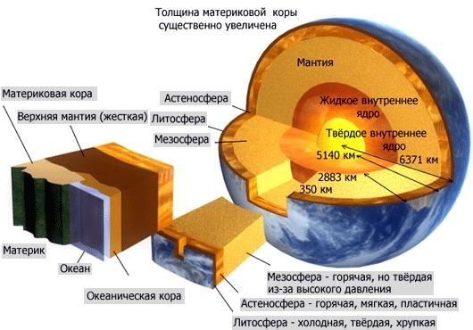 строения Земного шара