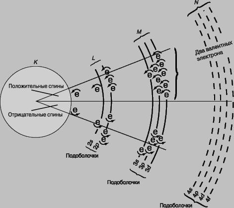Схема строения атома железа.