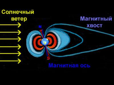 магнитного поля Земли с
