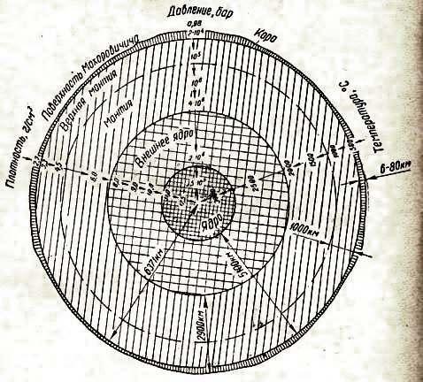 Земного шара. Схема с