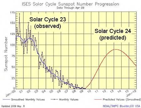 Изменение солнечной активности